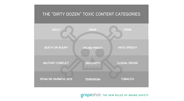 brand safety categories