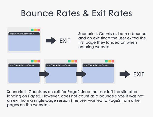 ecommerce metrics - bounce rate and exit rate