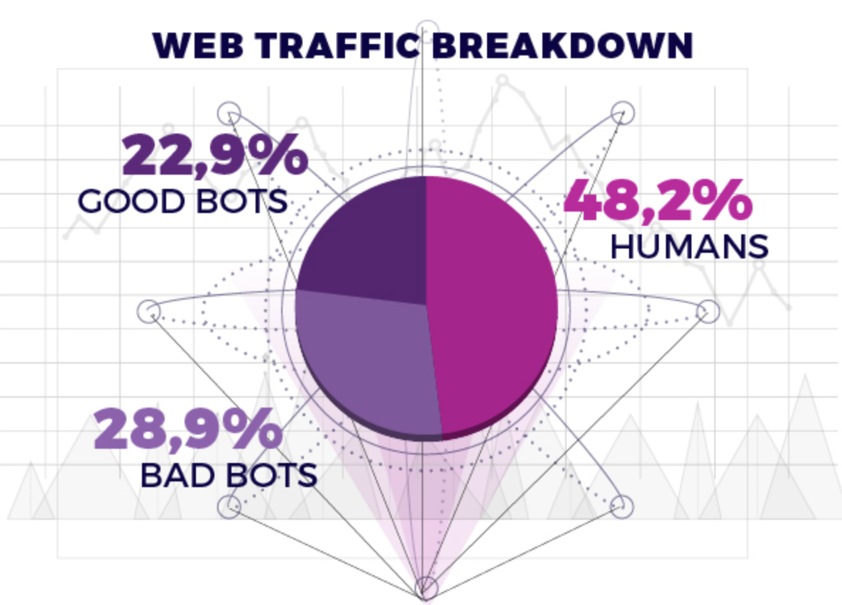 bot traffic ad fraud