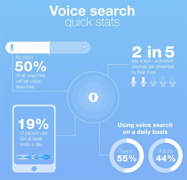 voice search to increase ecommerce conversion rate